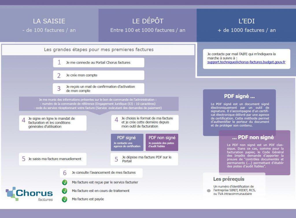 logiciel_chorus_etapes_pour_transmettre_factures
