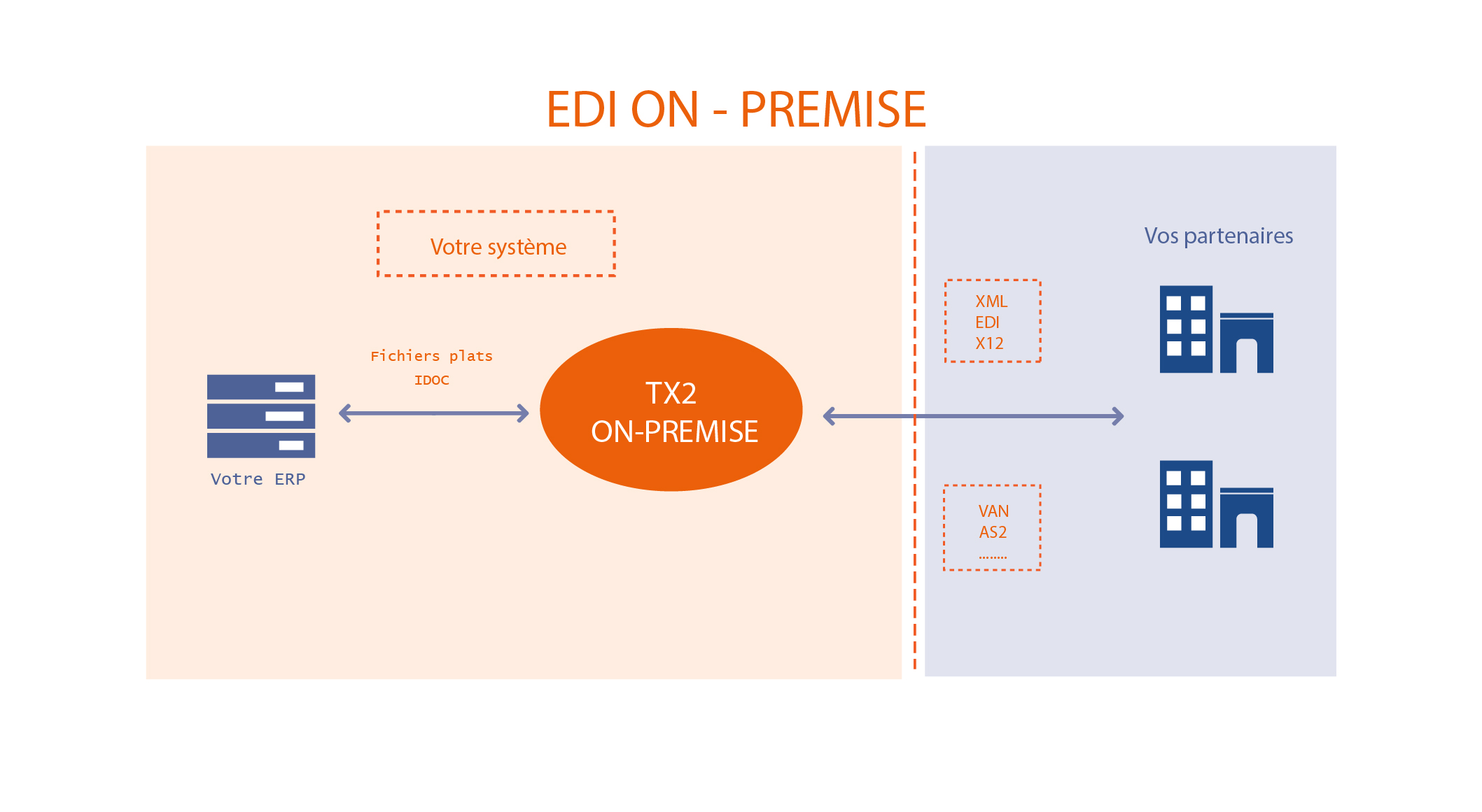 EDI ON-PREMISE
