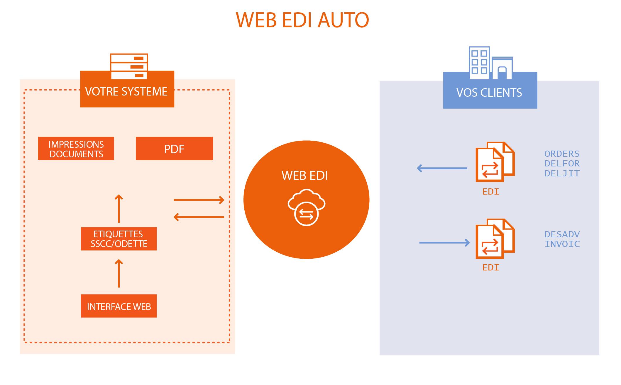 SCHEMA-WEB-EDI-AUTO