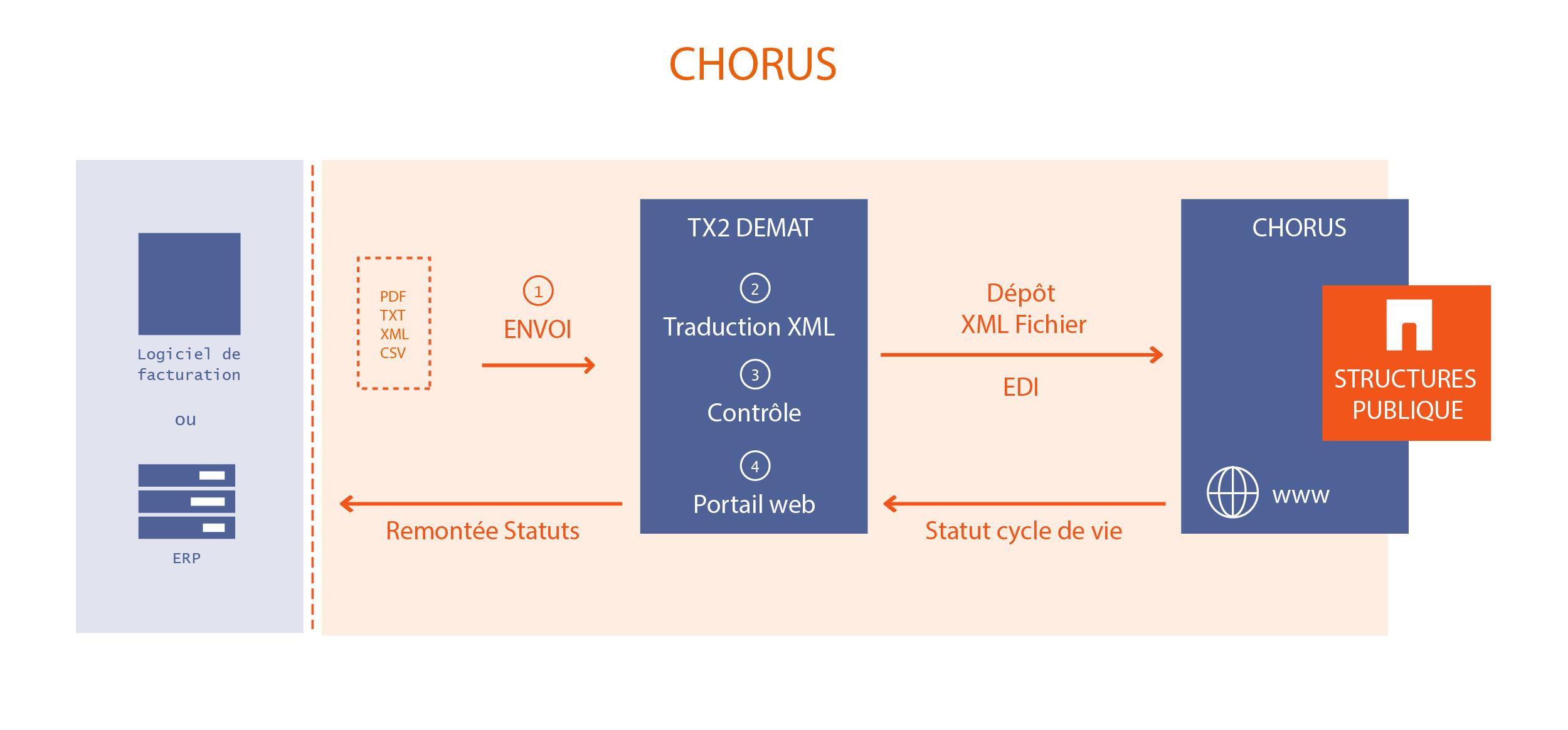 Chorus Factures