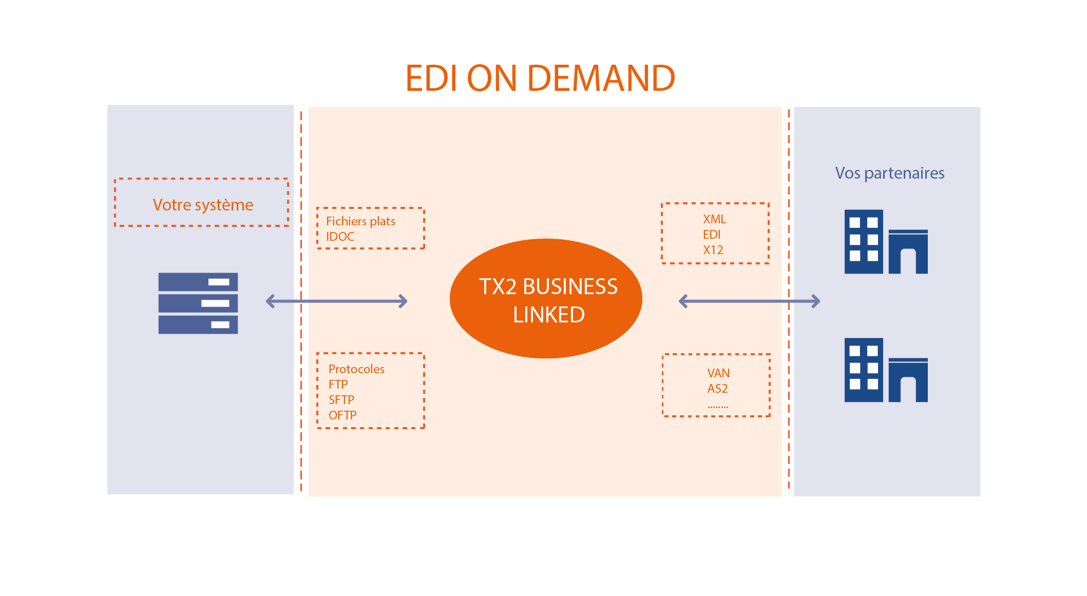 EDI-ON-DEMAND