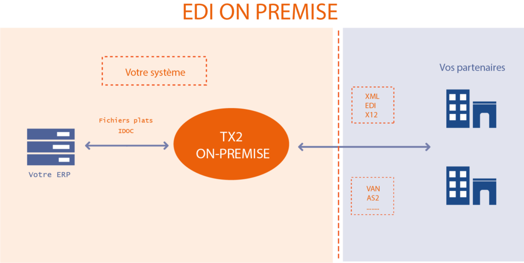 EDI-ON-PREMISE