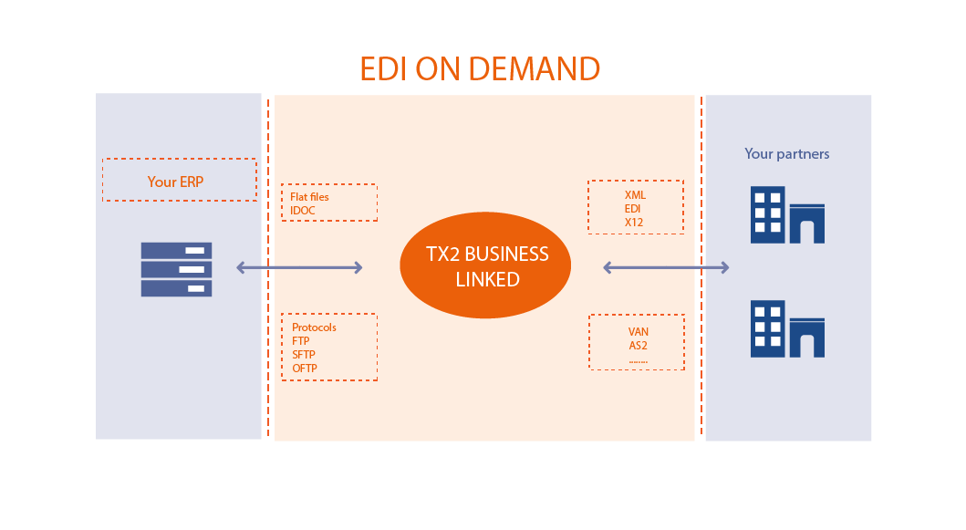 EDI-ON-DEMAND_EN