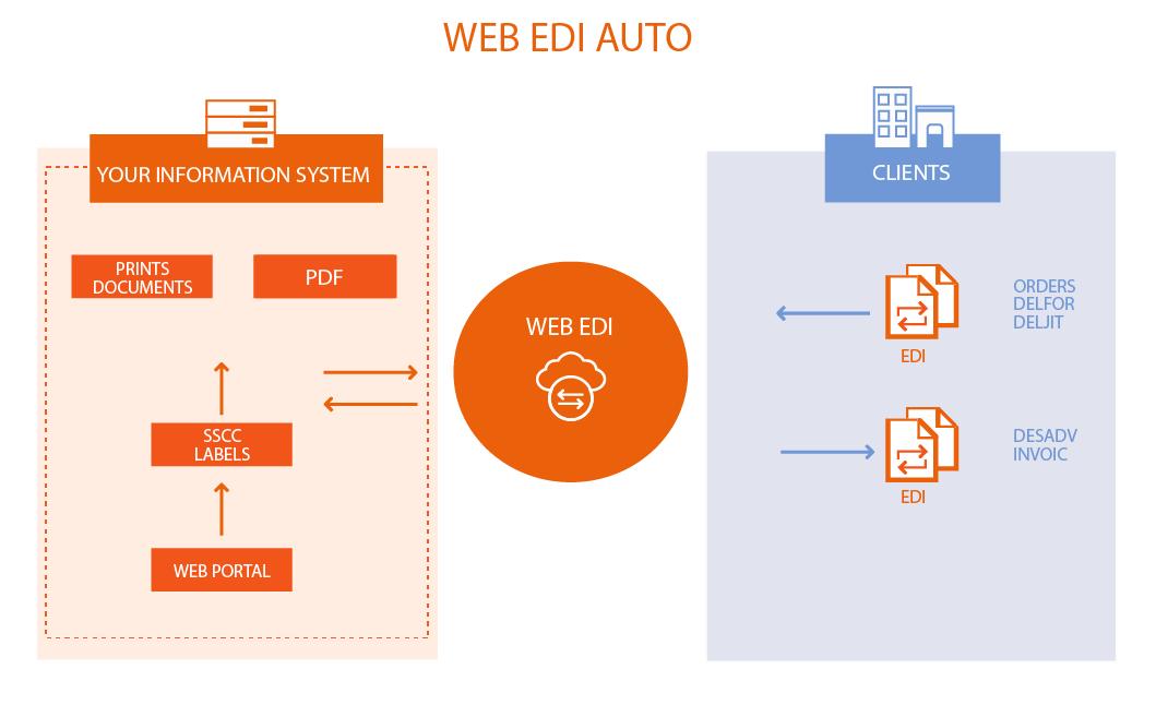 SCHEMA-WEB-EDI-AUTO-EN