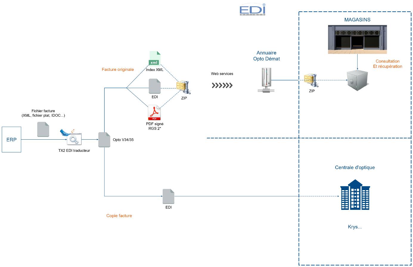 Schéma dématérialisation facture électronique optique
