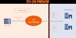 Schéma de l'EDI en licence avec TX2 CONCEPT