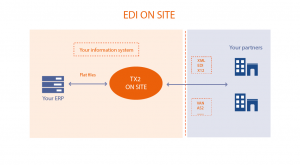 Schema of licensed EDI with TX2 CONCEPT.