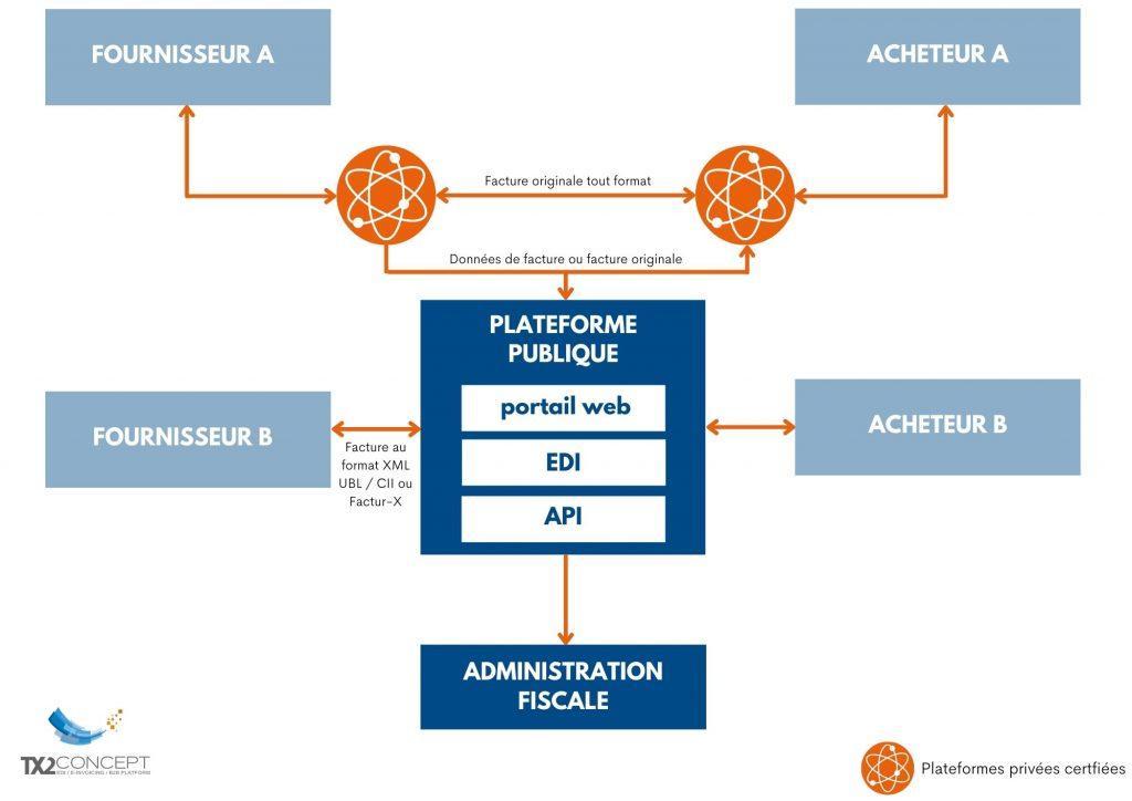 Schéma du modèle en Y pour l'obligation de dématérialisation des factures.