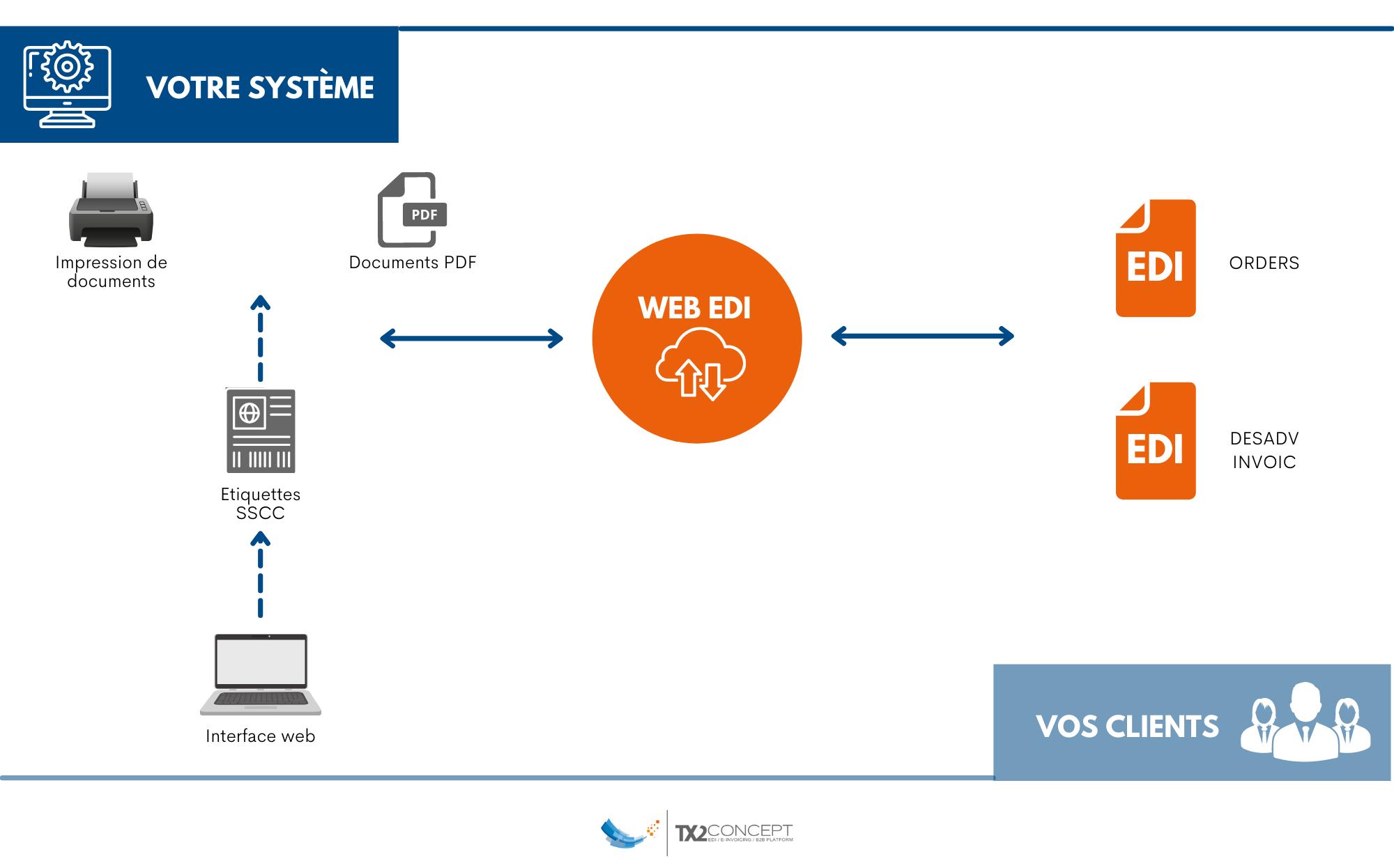 Schéma Web EDI grande distribution